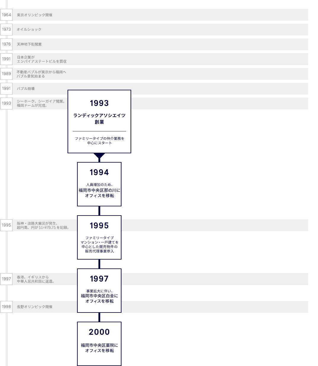 LANDICの歴史1993-2000