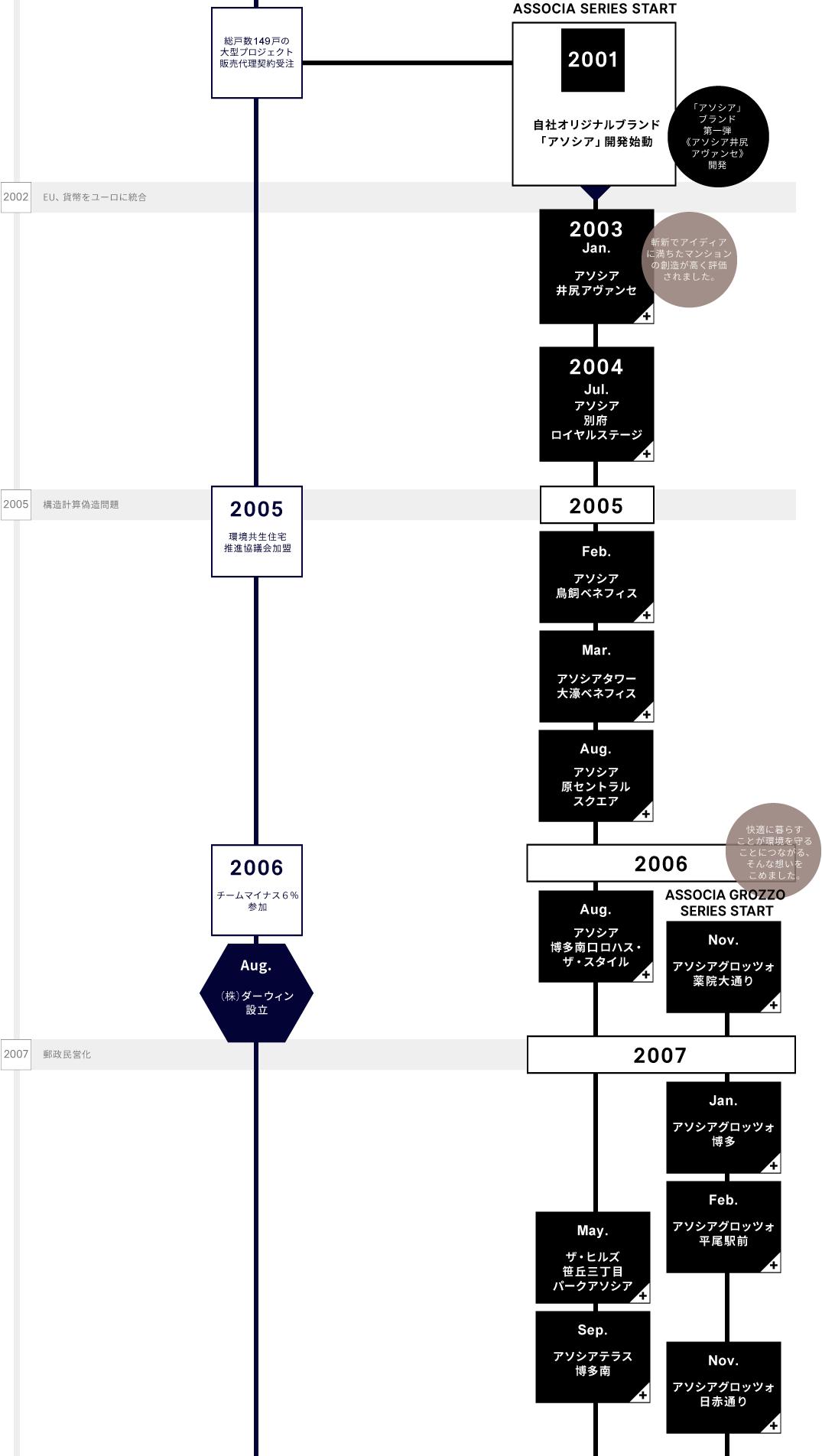 LANDICの歴史2001-2007