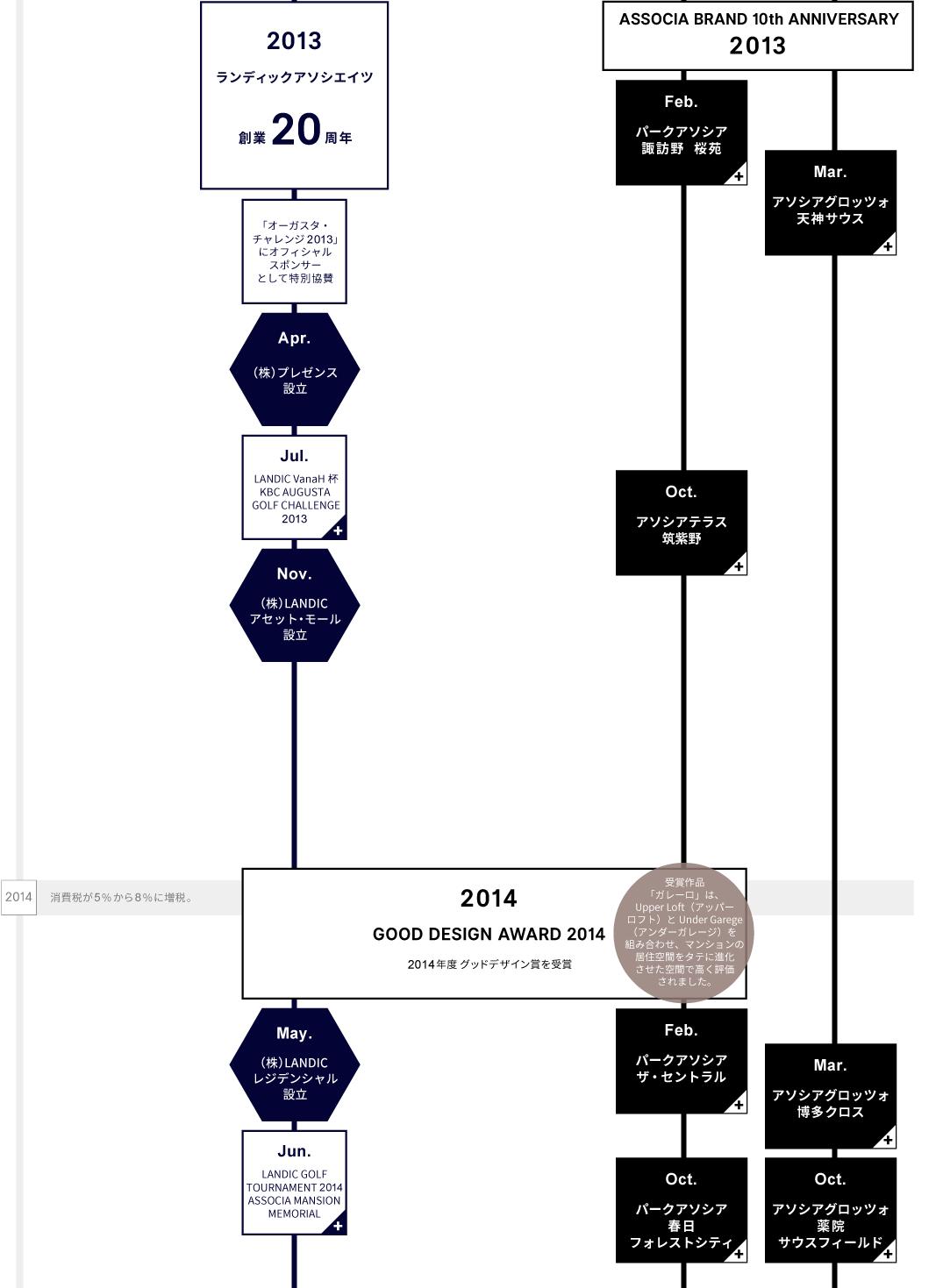 LANDICの歴史2013-2014