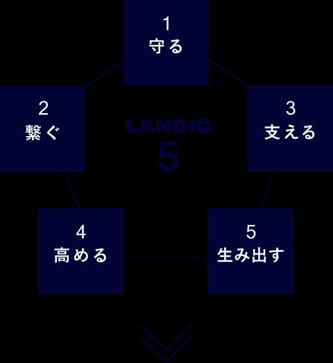 LANDICが取り組むCSR方針 ランディックファイブ 1守る 2繋ぐ 3支える 4高める 5生み出す
