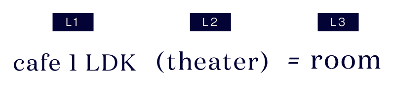 CAFE 1LDK(theater)=room|L+〔エルプラス〕PRODUCED BY LANDIC