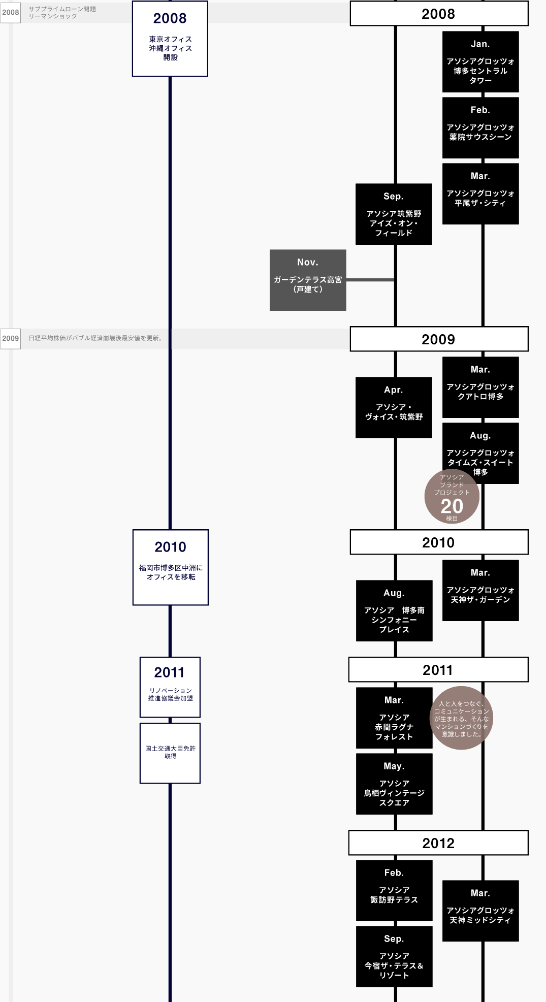 LANDICの歴史2008-2012
