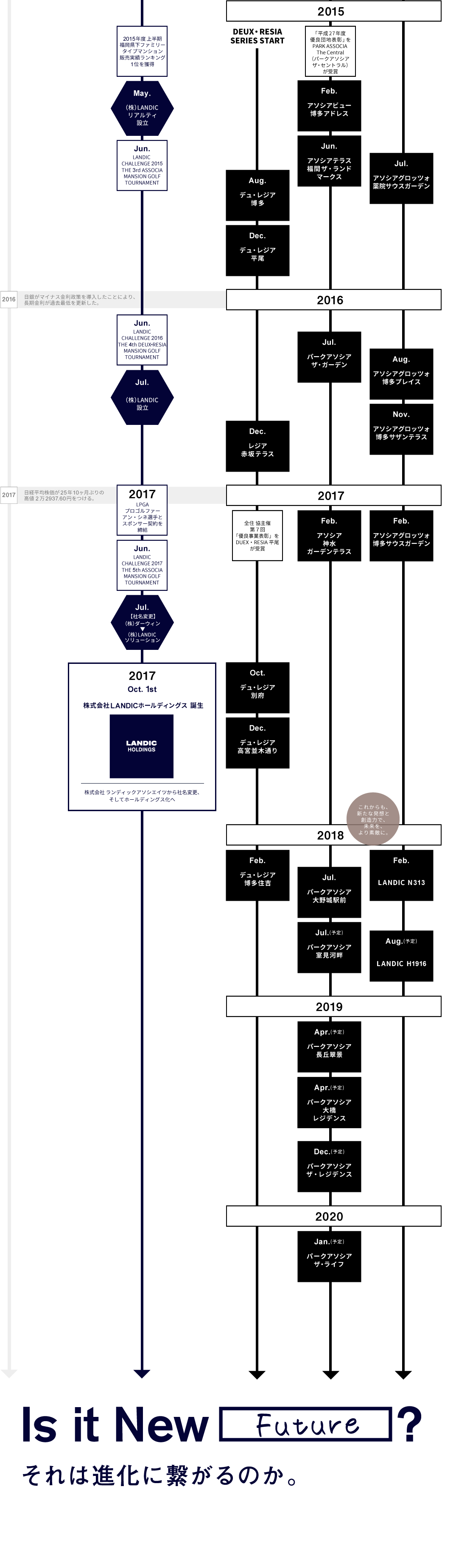 LANDICの歴史2015-2020